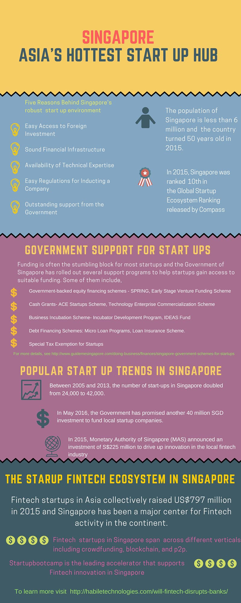Asia's Hottest Startup Hub – Singapore