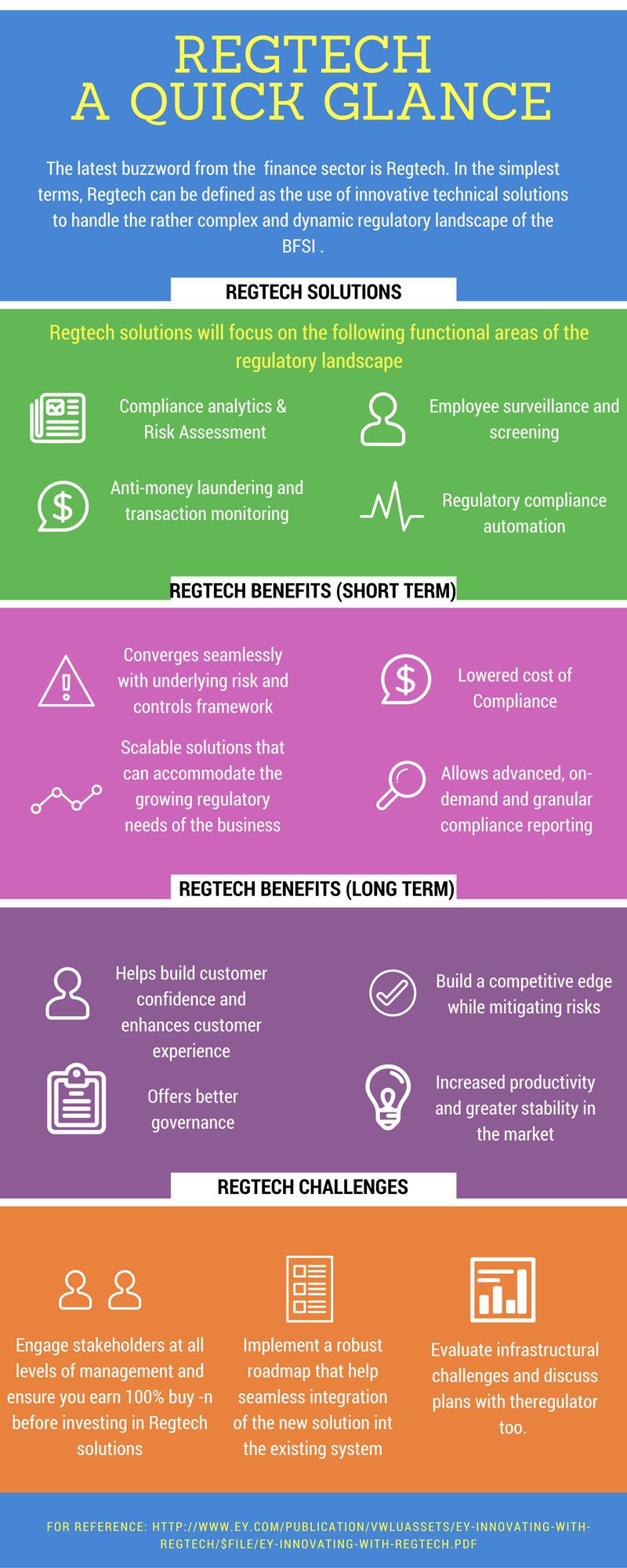 Regtech - A Quick Glance