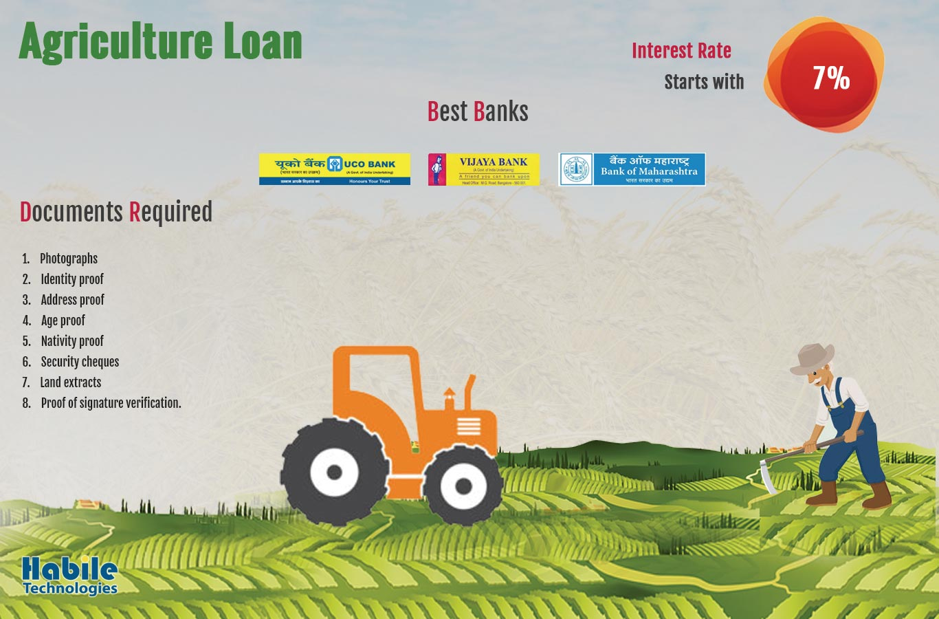 Documents required for Agriculture Loan