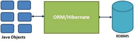 What is Hibernate