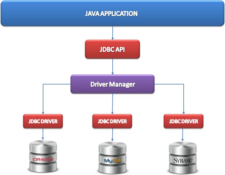 Jdbc workflow