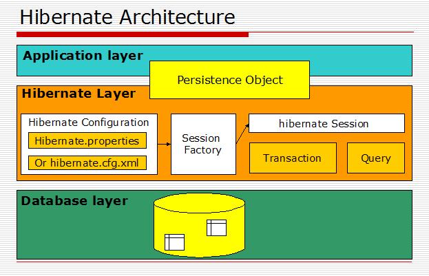Hibernate Workflow