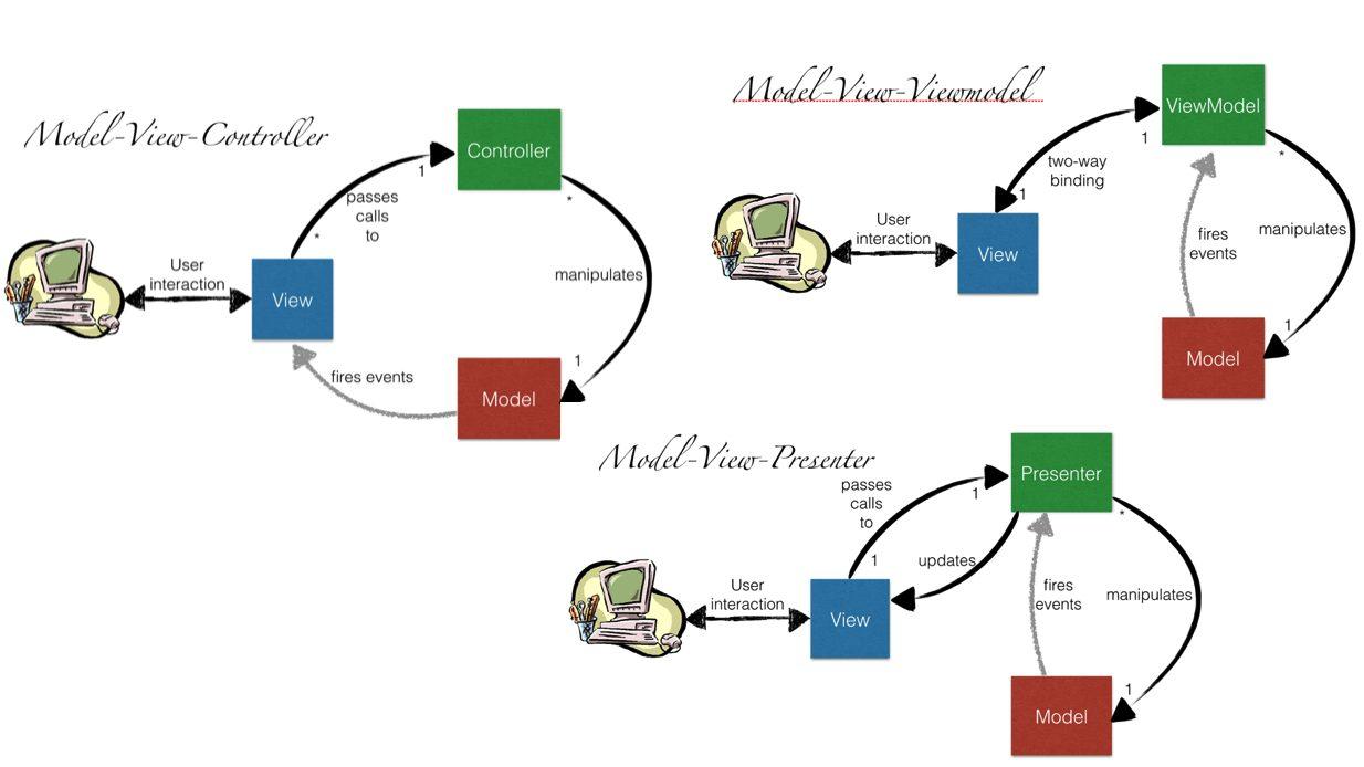 Model–View–View-Model design