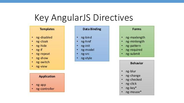 Angular js Directives