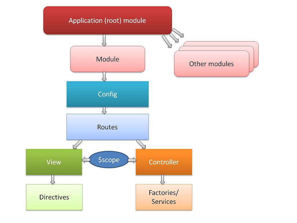 framework to form an application