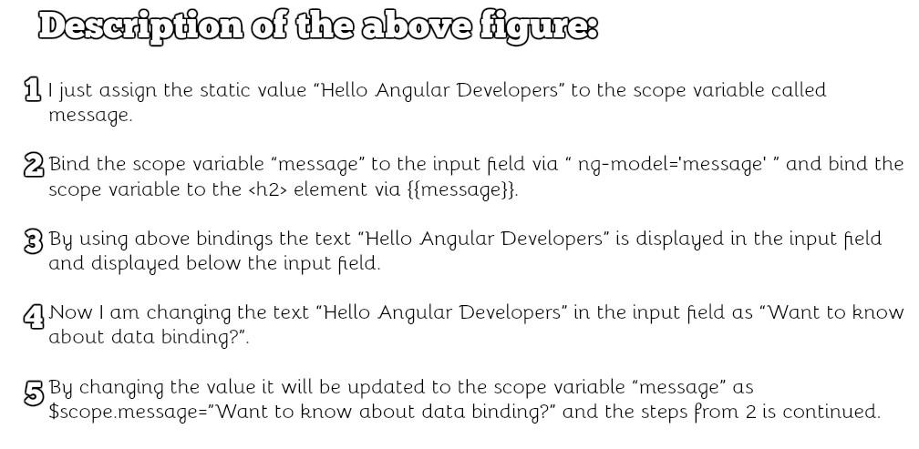 Data binding in AngularJS 1 and AngularJS 2 | Habile