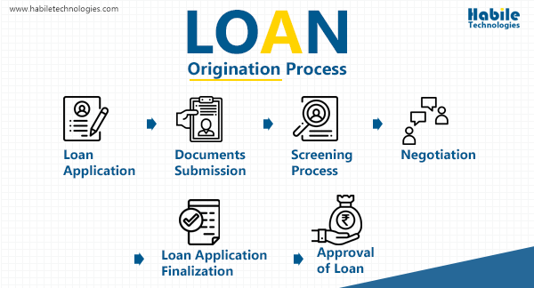 Loan Origination Process