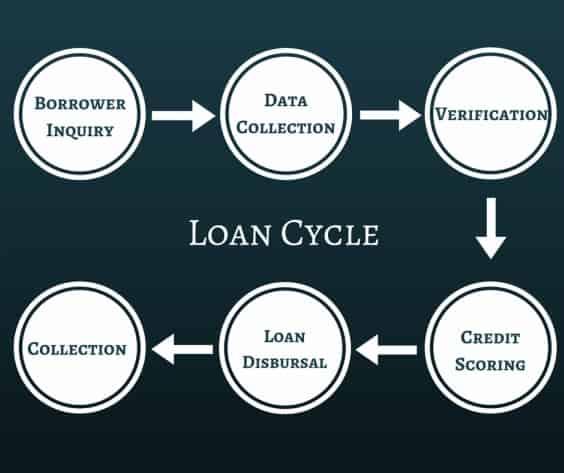 Loan cycle