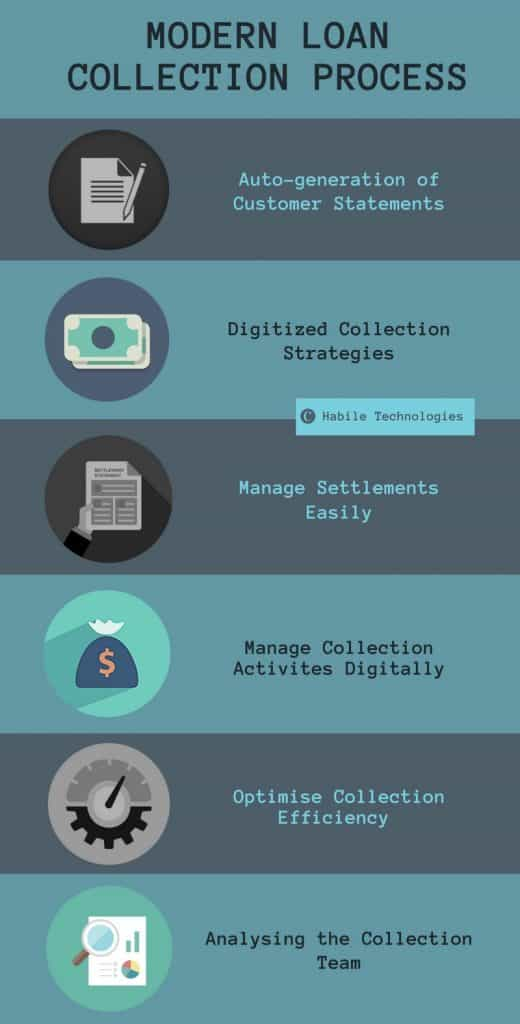 Modern Loan collection process