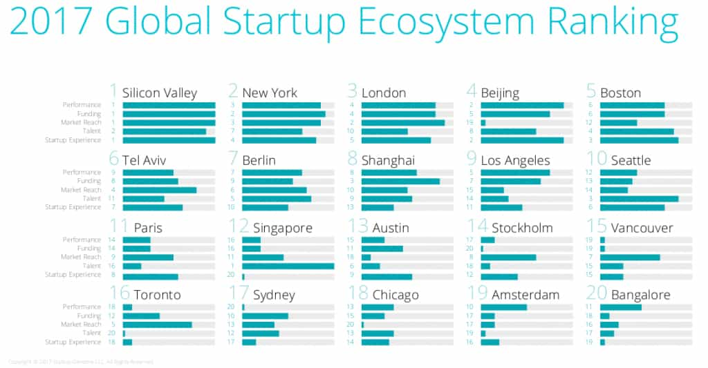 Ranking of global startup ecosystem 2017