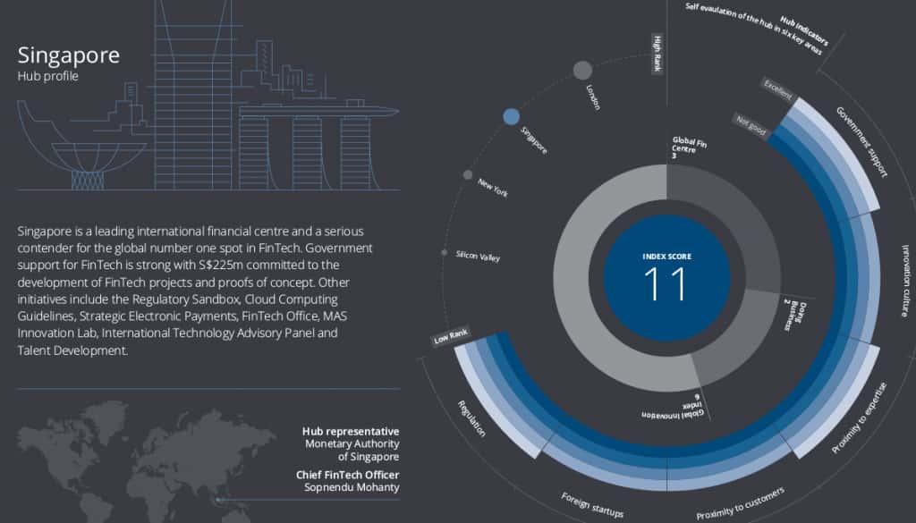 Singapore hub profile